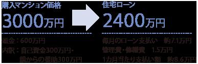 購入マンション価格3000万円 住宅ローン2400万円