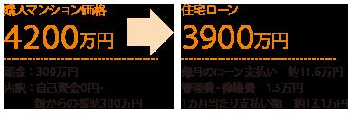 購入マンション価格4200万円 住宅ローン3900万円
