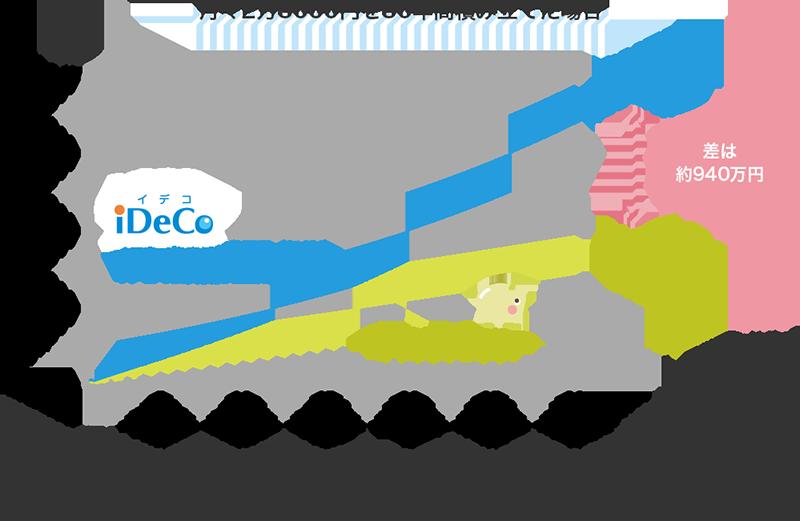 月々2万3000円を30年間積み立てた場合、イデコで投資信託を運用(年4%)すると、イデコを使わず預貯金するより約940万円ふえる ※年収600万円の人が毎月2万3000円を運用するケース。個人型DCは毎年の節税効果を資産額に加算、課税口座は毎年の運用益から20%の税金を差し引いた。預貯金平均利回りは足元は低いが、長期では年1%と想定。投信での運用益は年4%を見込んだ。