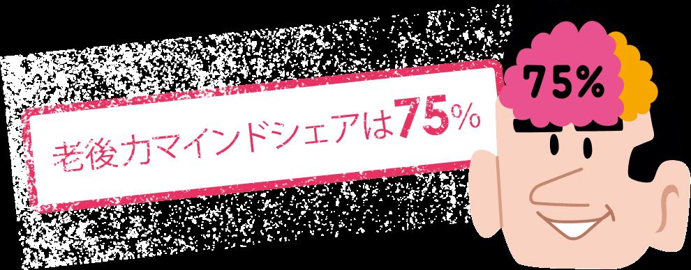 50代の老後サバイバル力のマインドシェアは75%