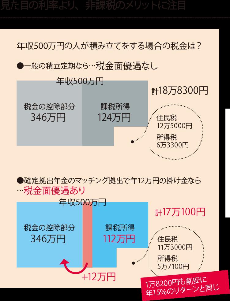 見た目の利率より、非課税のメリットに注目