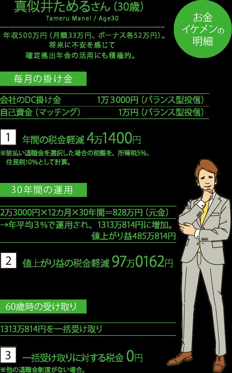 お金イケメンは、確定拠出年金の活用にも積極的。