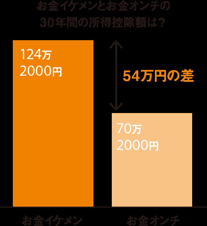 お金イケメンとお金オンチの30年間の所得控除額は、54万円の差