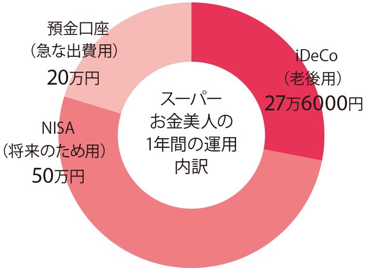 スーパーお金美人の1年間の運用内訳。急な出費用は預金口座に20万円。将来のため用はNISAに50万円。老後用はiDeCoに27万6000円。