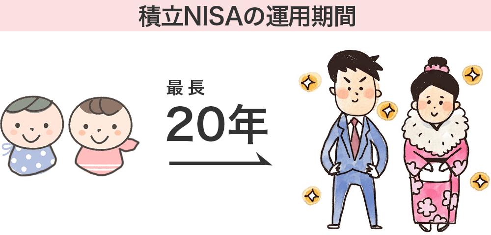 1年間の投資額上限が40万円で最長20年間保有できる。