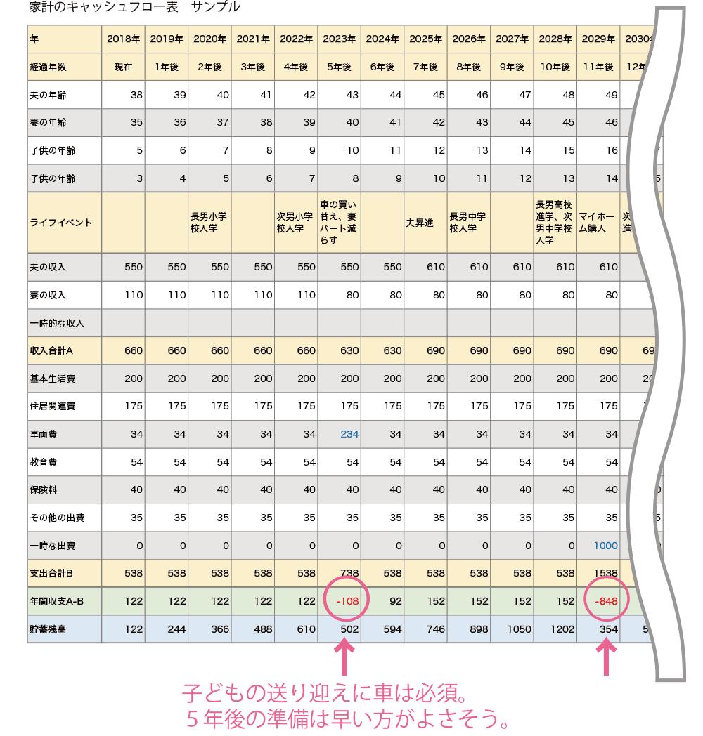 家計のキャッシュフロー表