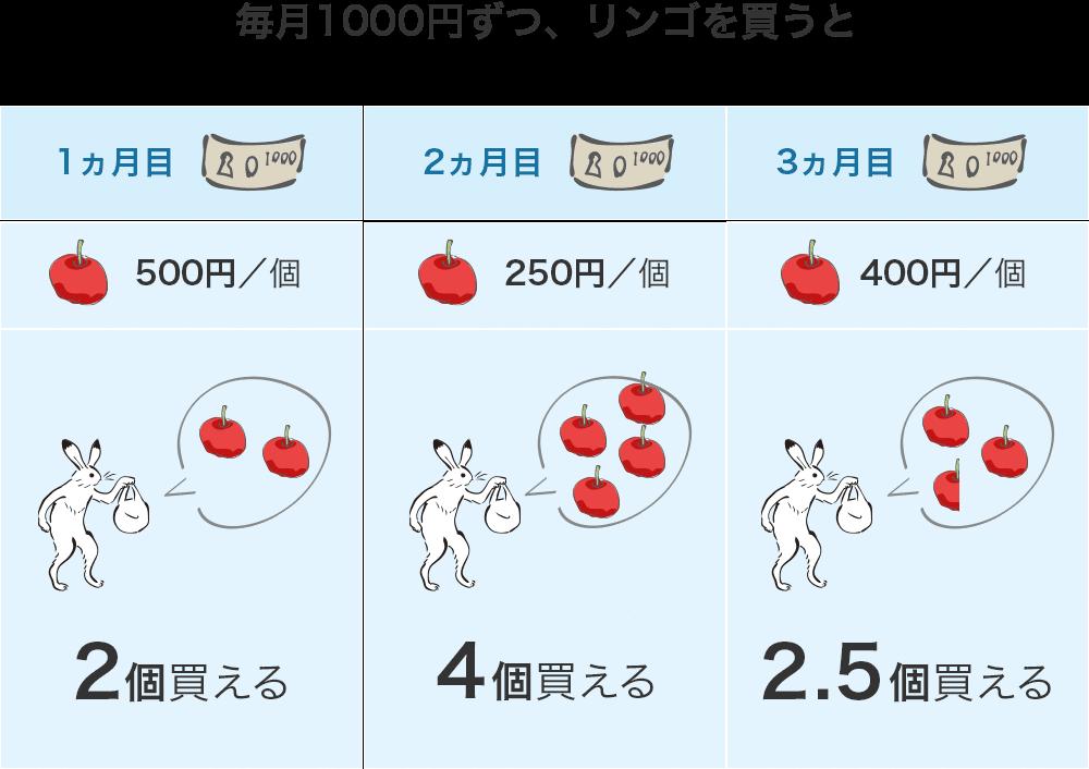 毎月1000円ずつリンゴを買うと合計8.5個買えた