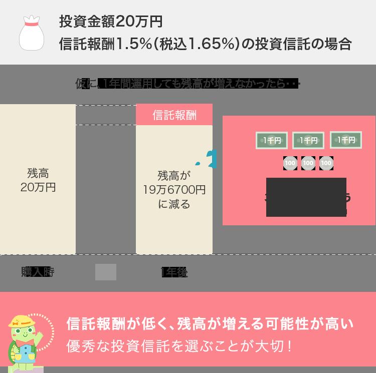 投資金額20万円。信託報酬1.5%(税込1.62%)の投資信託の場合