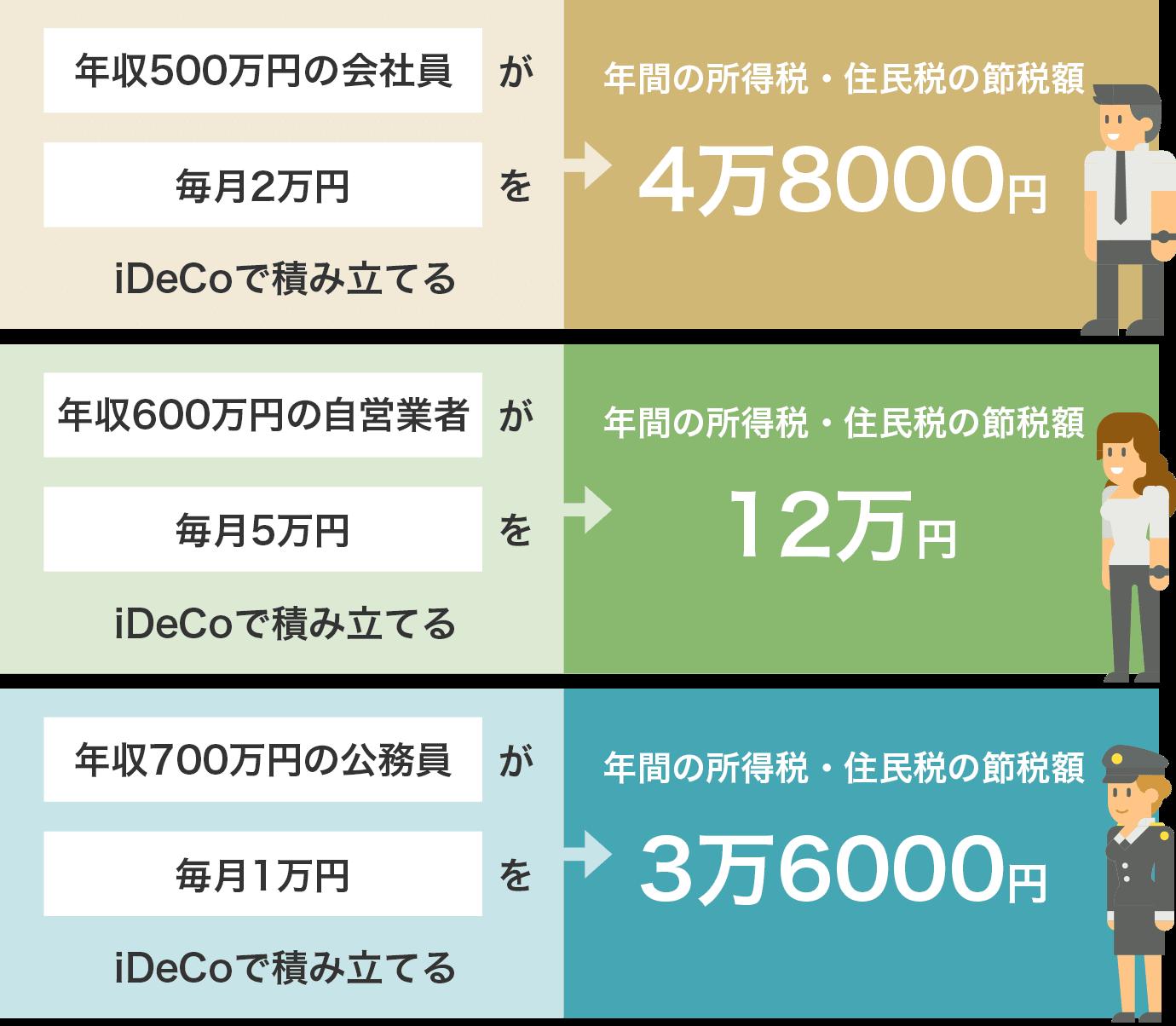 「ideco 軽減額」の画像検索結果