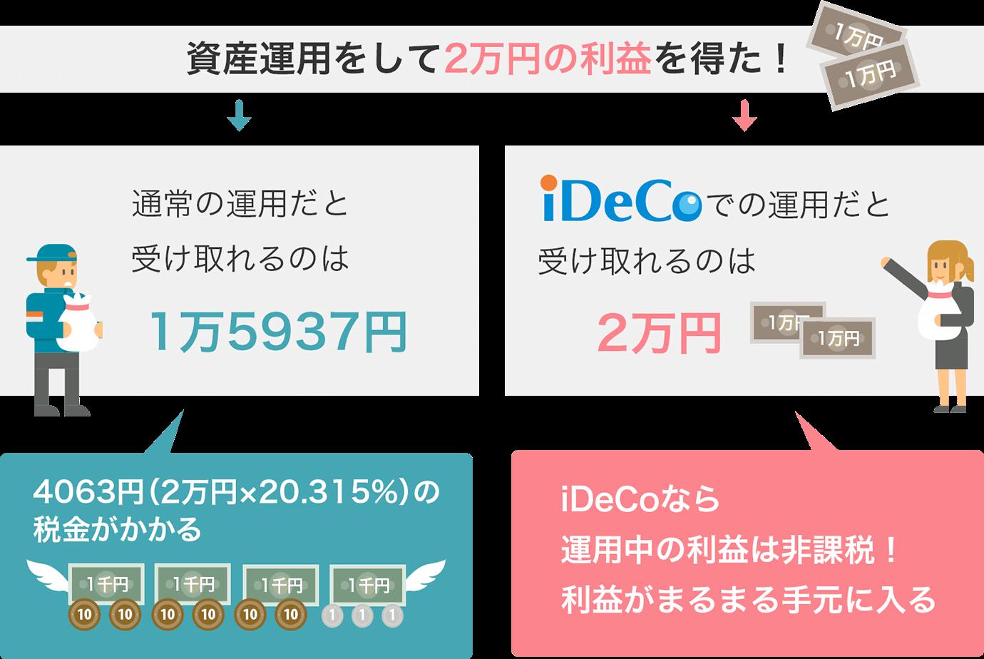 iDeCo(イデコ)なら運用中の利益がまるまる入ってくる!